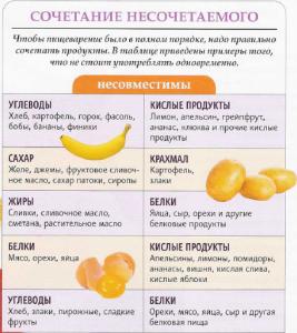Что не нужно употреблять в пищу